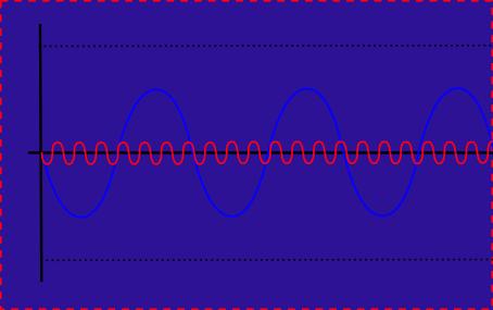 信号とノイズ3(ノイズも信号も逆位相)