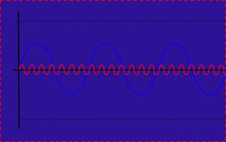 信号とノイズ1(基準これを基準の正位相とする)