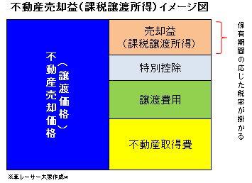 課税譲渡所得イメージ図
