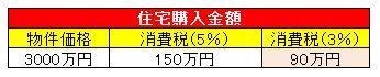 住宅購入例(表)