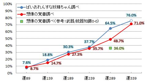 【必殺検証1】運ステ変化グラフ(カハク)