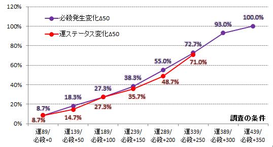 【必殺検証1】必殺変化グラフ(カハク)