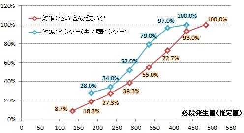 【必殺検証1】対象別比較グラフ(カハク・ピクシー)