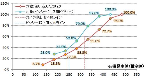 【必殺検証1】対象別比較グラフ2(カハク・ピクシー)