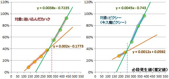 【必殺検証1】近似式グラフ(カハク・ピクシー)