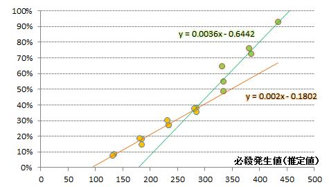 【必殺検証1】近似式グラフ(カハク全データ)
