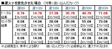 【必殺検証1】運ステ変化(対カハク)