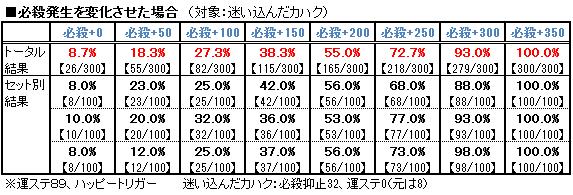 【必殺検証1】必殺変化(対カハク)
