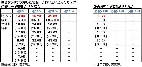 【必殺検証1】セタンタ(対カハク)