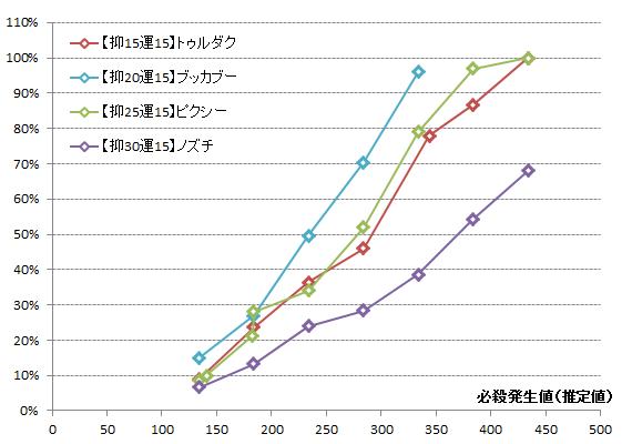 【必殺検証2】必殺抑止変化グラフ