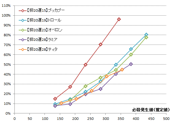 【必殺検証2】運ステ変化グラフ