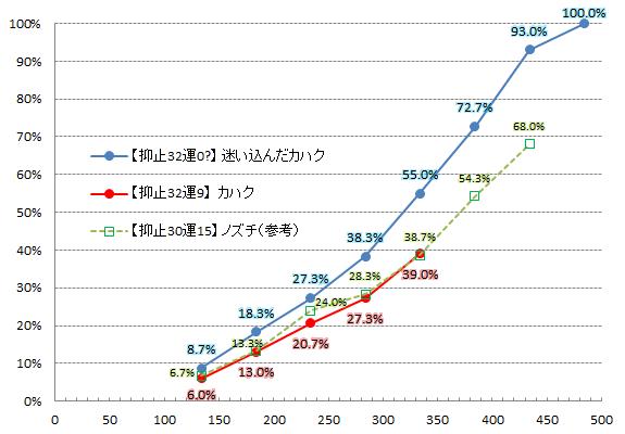 【必殺検証2】カハクの比較グラフ