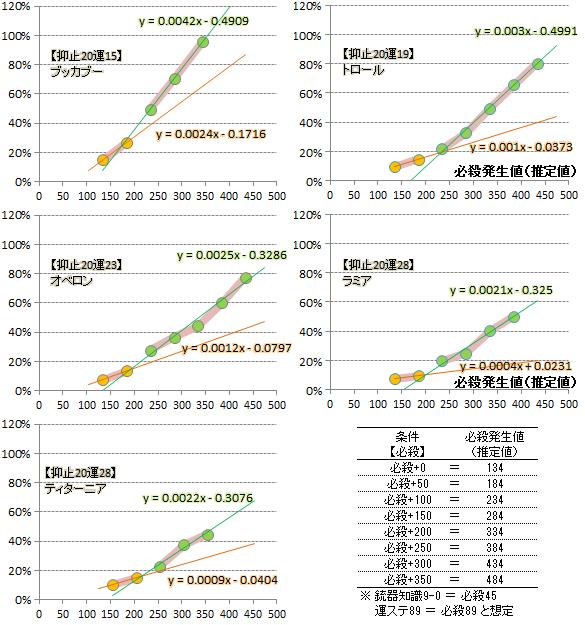 【必殺検証2】近似式グラフ(運変化)