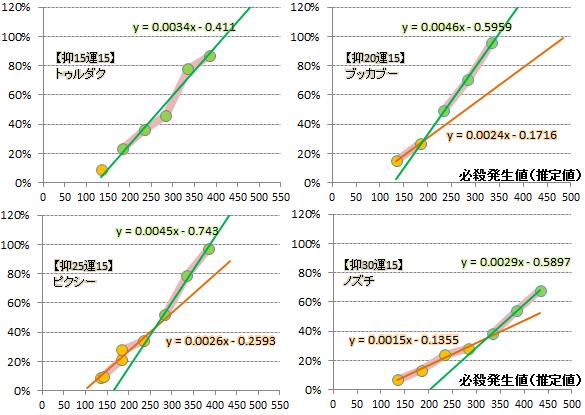 【必殺検証2】近似式グラフ(抑止変化)