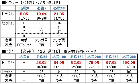 【必殺検証2】ピクシーデータ