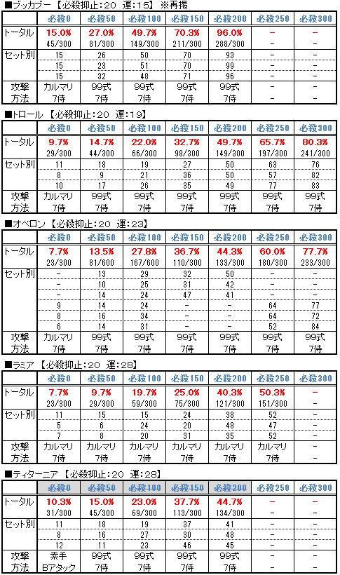 【必殺検証2】運ステ変化のデータ