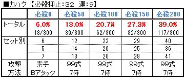 【必殺検証2】カハクの比較データ