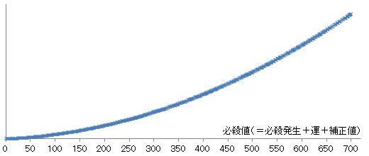 【必殺検証3】グラフの形
