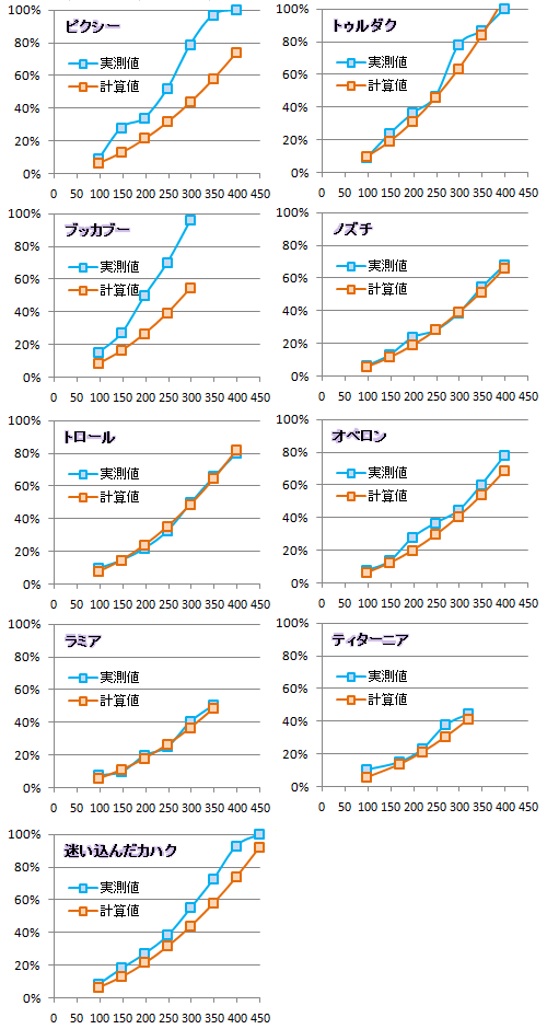 【必殺検証3】実測値と計算値比較グラフ