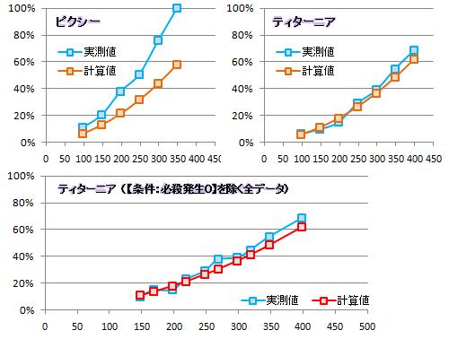 【必殺検証3】実測値と計算値比較グラフ(追加分)