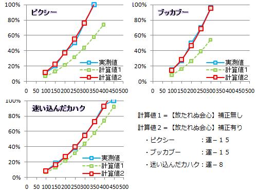 【必殺検証3】放たれぬ会心の補正グラフ