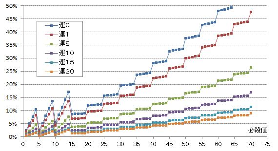 【必殺検証3】運ステ別発生率比較グラフ