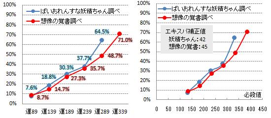 【必殺検証3】エキスパ補正1-1
