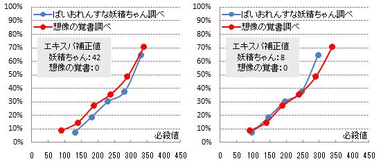 【必殺検証3】エキスパ補正1-2