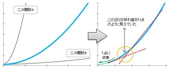 【必殺検証3】二次関数模式図
