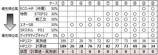 HPコスト減2