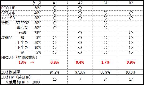 HPコスト減3