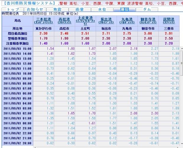 潮位表:香川県防災情報システム