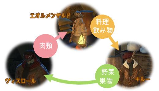 ウルダハNPC三角関係