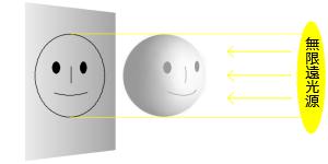 無限遠光源照射判定法