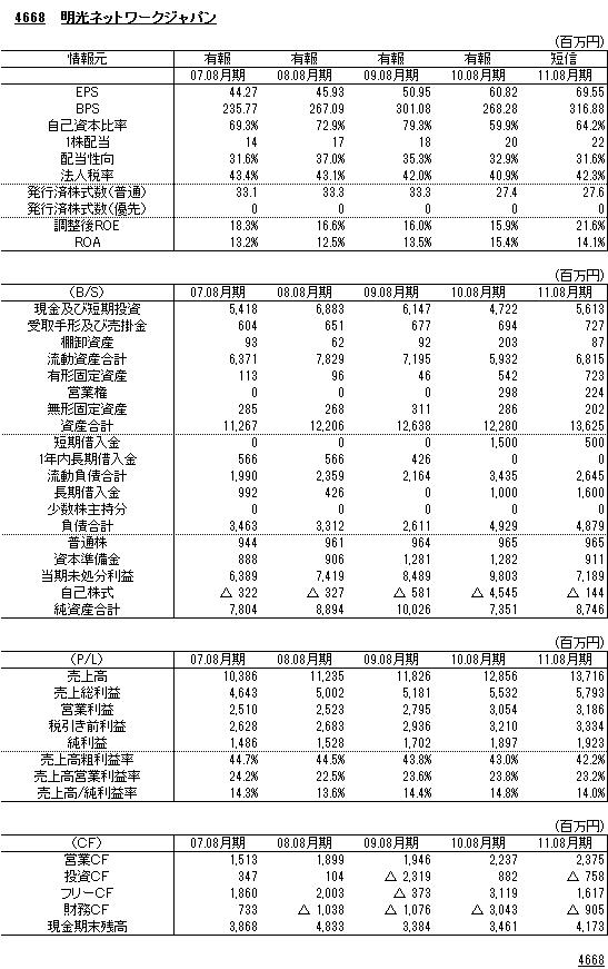 4668明光ネットワーク財務諸表