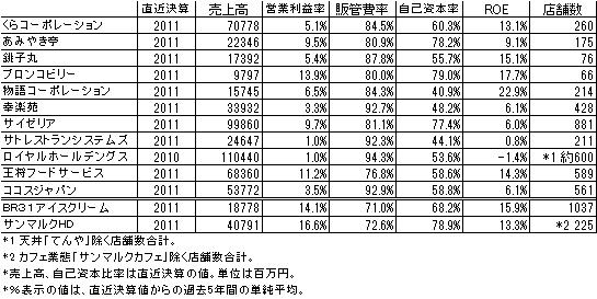 外食産業(ファミリー)財務比較