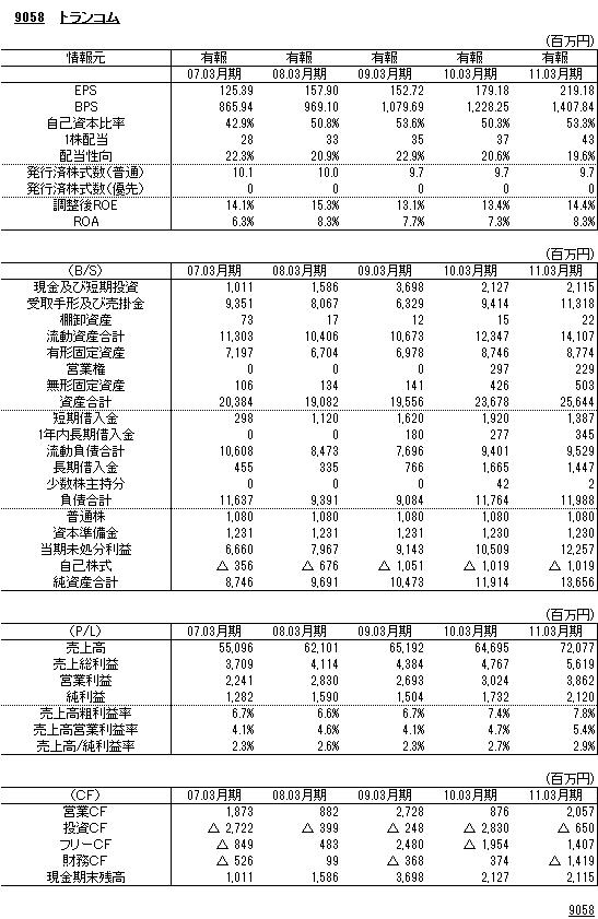 9058トランコム財務諸表