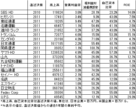 運輸業財務比較表