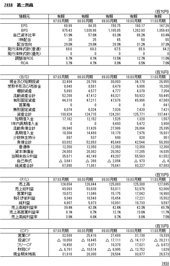 7458第一興商財務諸表