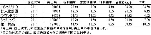 カラオケ業財務比較