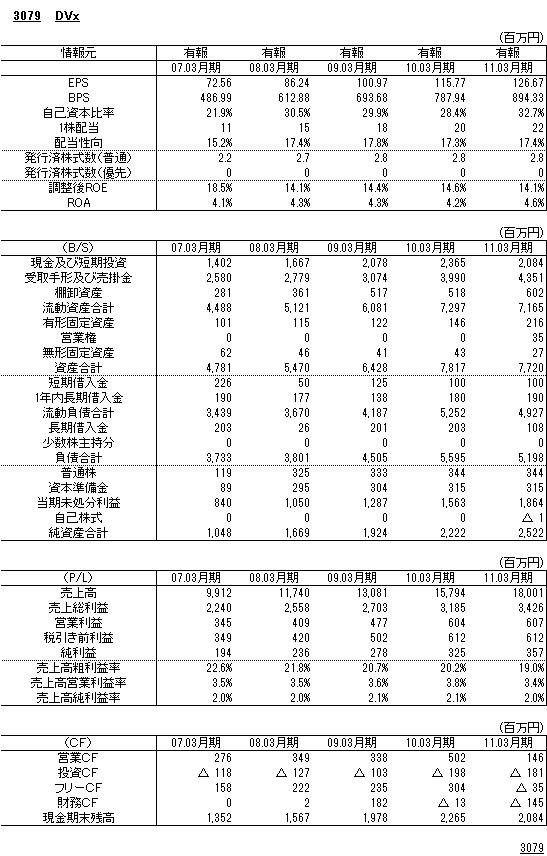 3079DVx財務諸表
