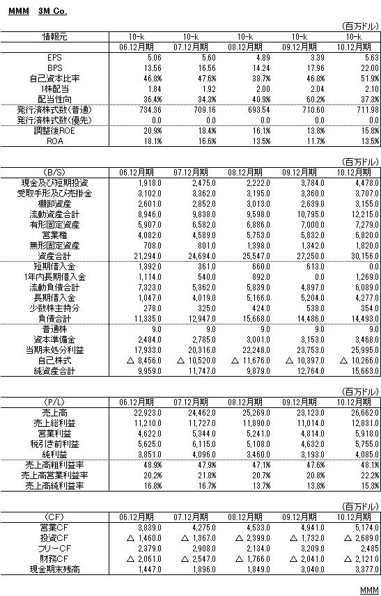 3M財務諸表