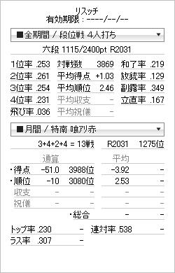 tenhou_prof_20111130.png