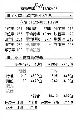 tenhou_prof_20130208.png