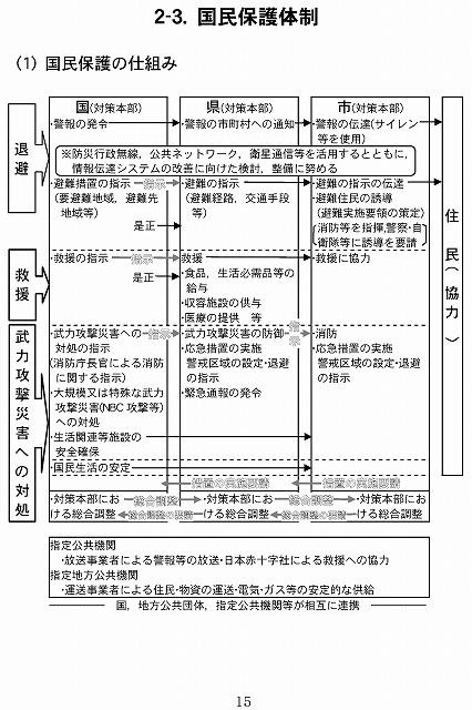 s-15p国民保護体制50p