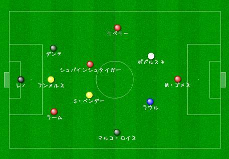 2011-2012 ブンデスリーガ前半戦ベストイレブン
