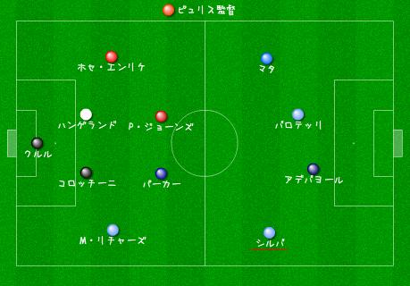 2011-2012 プレミアリーグ前半戦ベストイレブン