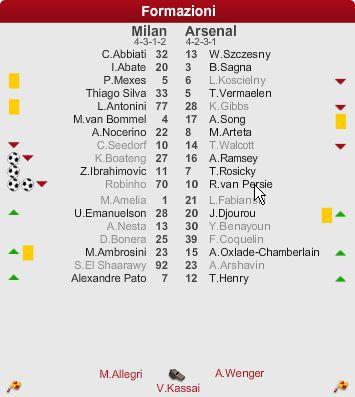 2011-2012 UEFAチャンピオンズリーグ決勝トーナメント1回戦 1st leg ACミランvsアーセナル スタメン・ベンチ