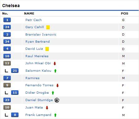 2011-2012 FAカップ5回戦 チェルシーvsバーミンガム・シティ チェルシースタメン