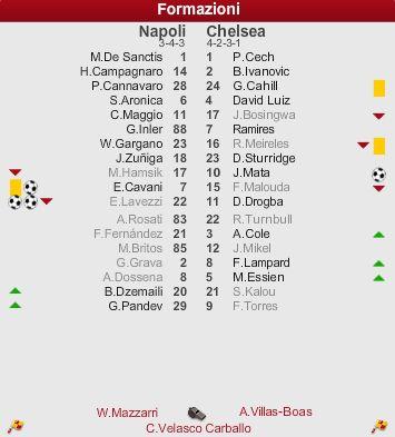 2011-2012 UEFAチャンピオンズリーグ決勝トーナメント1回戦 1st leg ナポリvsチェルシー スタメン・ベンチ